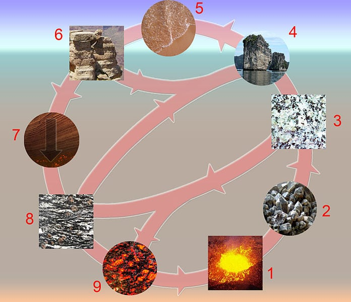 The rock cycle can transform igneous rocks into metamorphic rocks or sedimentary rocks and back again. Photo: Public Domain