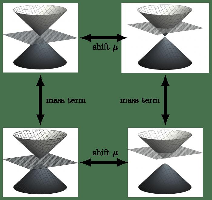 Dirac cones (Wikimedia Commons)
