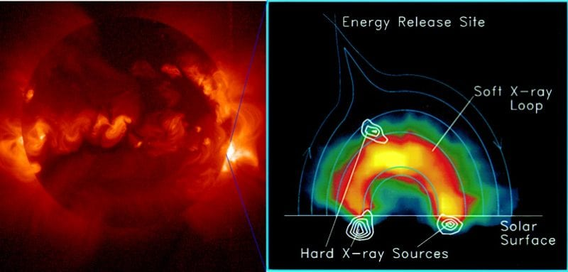 Figure 1: Solar flares are the most powerful explosions in the solar system. Most of the energy is released in high-energy particles, then thermalized to an X-ray emitting hot plasma and contained near the solar surface by magnetic fields. (Reproduced with permission from Solar Physics)