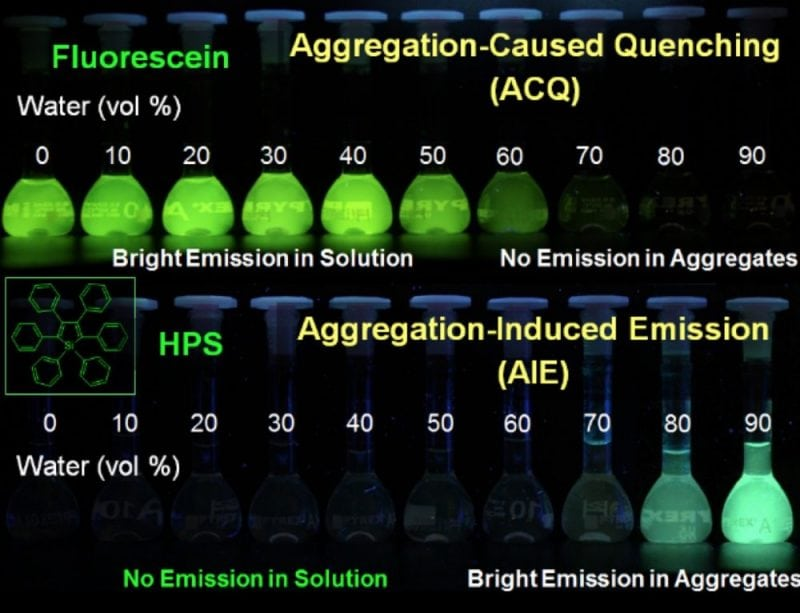 Fig.1 ACQ and AIE phenomenon (Reproduced with permission fromScience China Chemistry)
