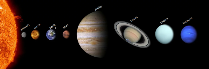 Planets In Order By Size And Distance From The Sun Science Trends
