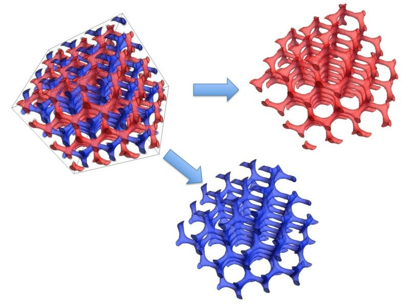 Figure 1  Tubular Networks in an A-B-C Triblock terpolymer. Microphase separation of the A (red) and B (transparent) and C (blue) blocks of a triblock terpolymer can lead to interesting structures such as the alternating Double Gyroid, space group I432. (Credit: Edwin L. Thomas)