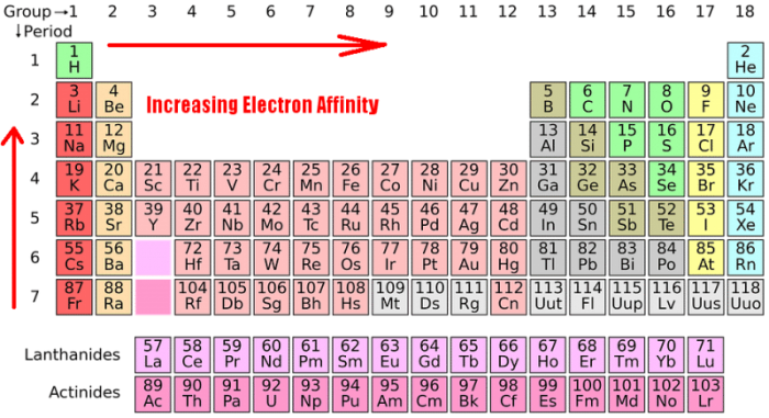 Electron Affinity Trend Science Trends