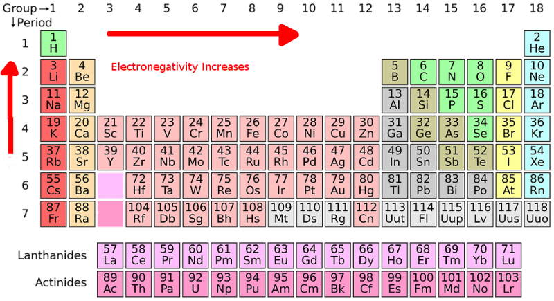 Electronegativity trend science trends urtaz Images