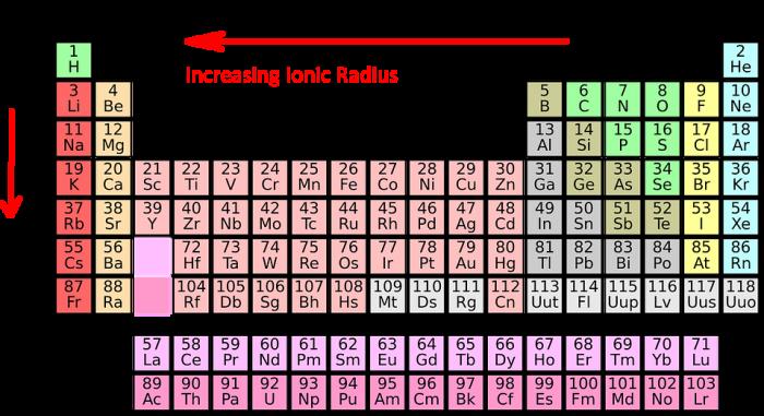 Ionic Radius Trend Science Trends