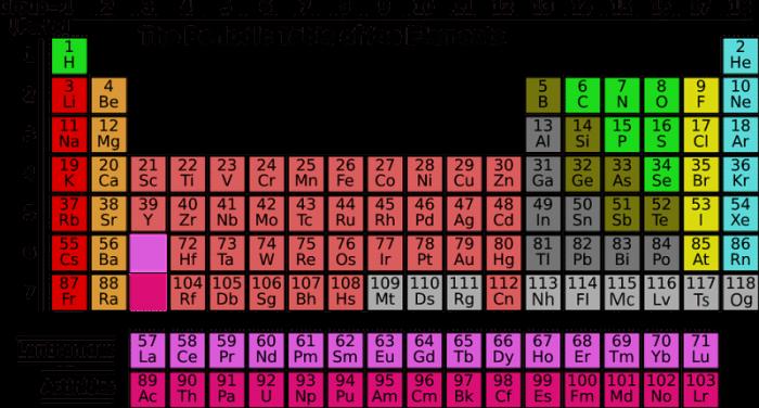 ionization energy periodic table