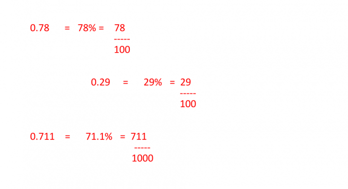 Easily Calculate 0 125 As A Fraction In The Simplest Form Science Trends
