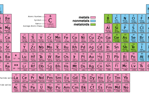 Color Coded Periodic Table Science Trends