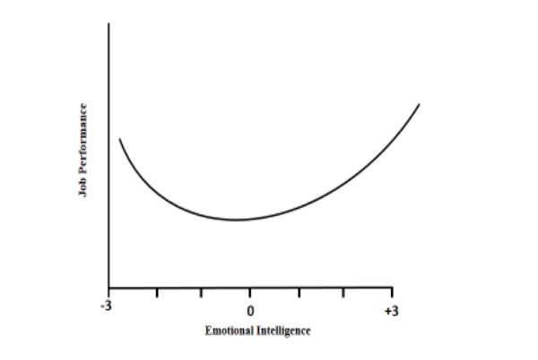 Two Studies Show That Being Low In Emotional Intelligence