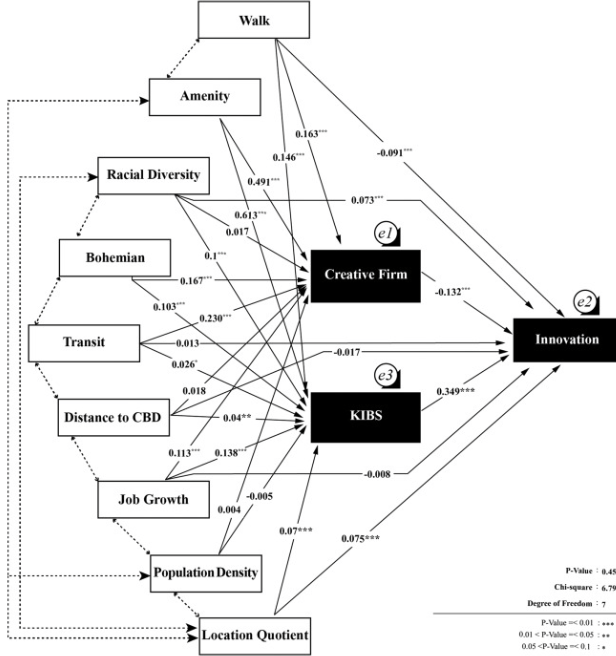 fig  2  causal path diagram for block group level