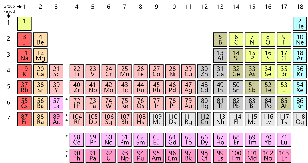 A simple periodic table showing atomic symbol and atomic number. Credit: WikiCommons CC0 1.0